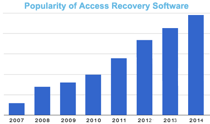 access recovery demand graph